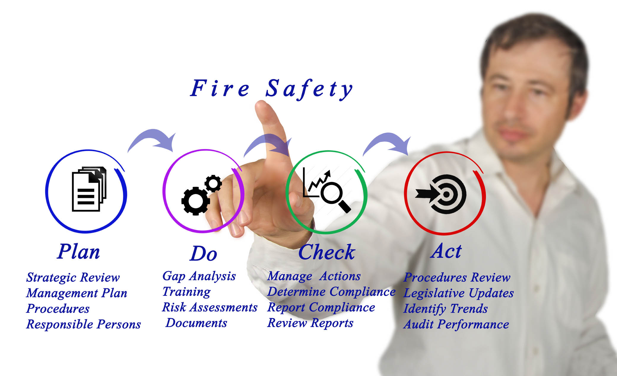 Fire safety assessments
